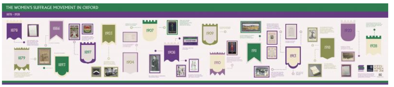 Downloadable timeline and short histories of the women's suffrage movement in Oxford