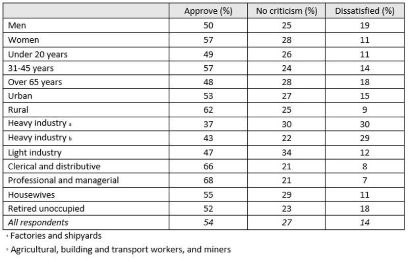 A table showing attitudes to rationing, such as approval or uncertainty, separated by gender, age, societal and occupational categories