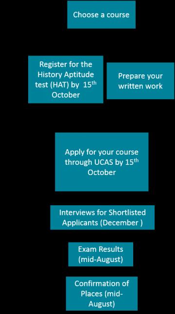 Undergraduate Application Process